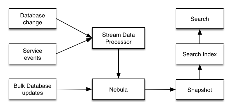 Airbnb Architecture | Enqueue Zero