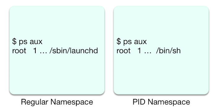 Container PID namespace