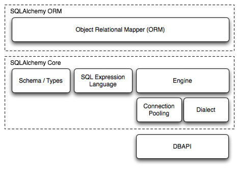 Overview of SQLAlchemy Architecture